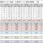 鳥取FA登録 一覧 2010年~2014年