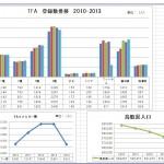 鳥取FA登録 2010年~2014年グラフ