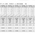 鳥取FA登録 一覧 2010年~2015年