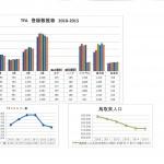 鳥取FA登録 2010年~2015年グラフ